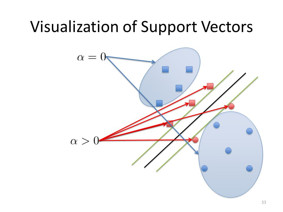 Visualization of Support Vectors