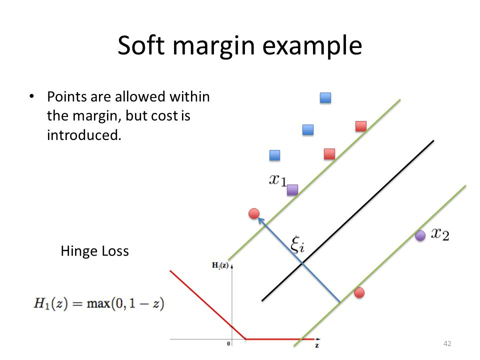 Soft margin example Points are allowed within the margin, but cost is introduced. Hinge Loss