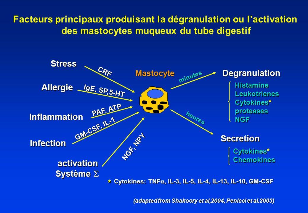 Facteurs principaux produisant la dégranulation ou l'activation