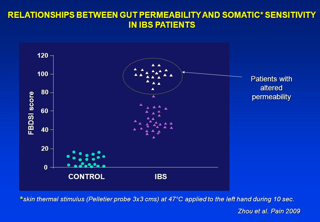 RELATIONSHIPS BETWEEN GUT PERMEABILITY AND SOMATIC* SENSITIVITY