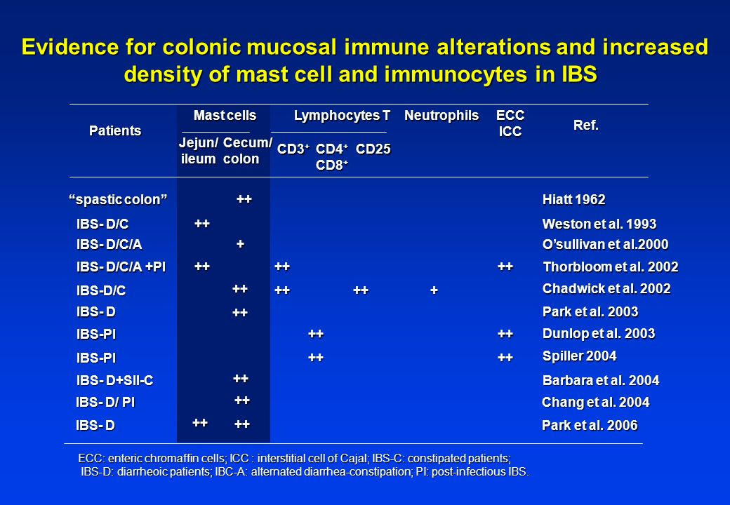 Evidence for colonic mucosal immune alterations and increased