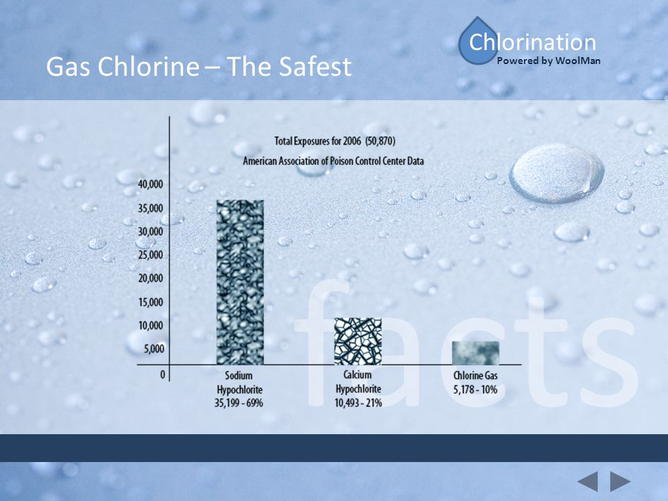 Chlorination Gas Chlorine – The Safest Powered by WoolMan facts