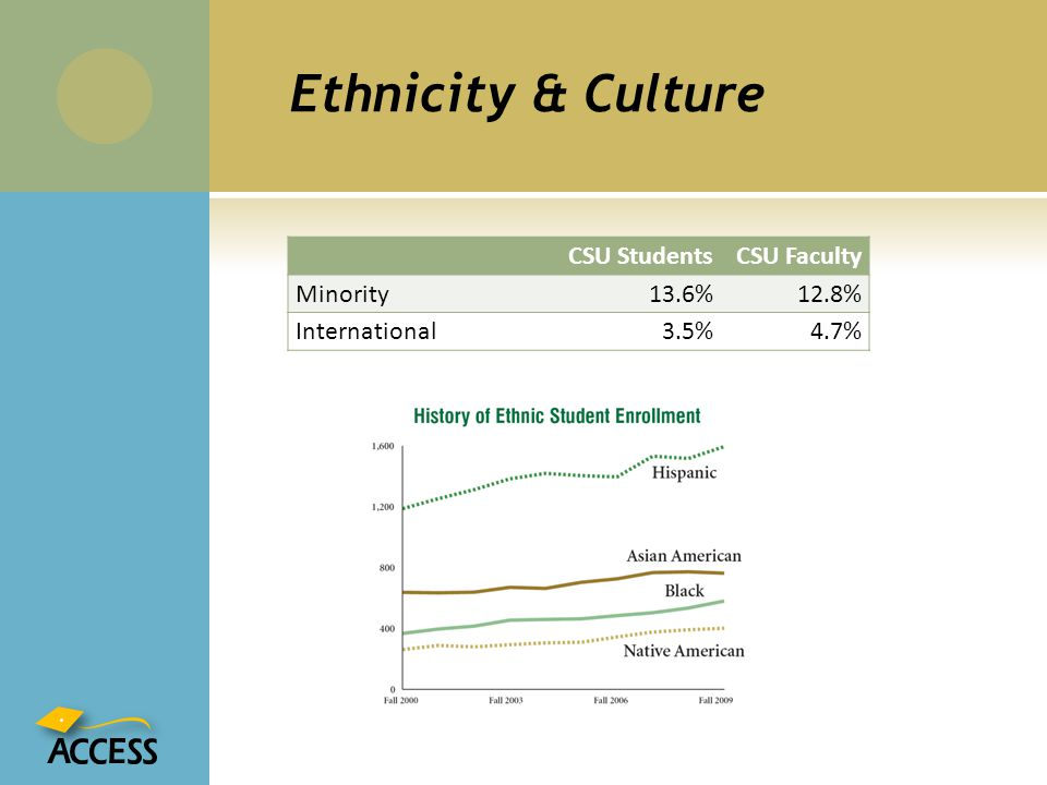 Ethnicity & Culture CSU Students CSU Faculty Minority 13.6% 12.8%