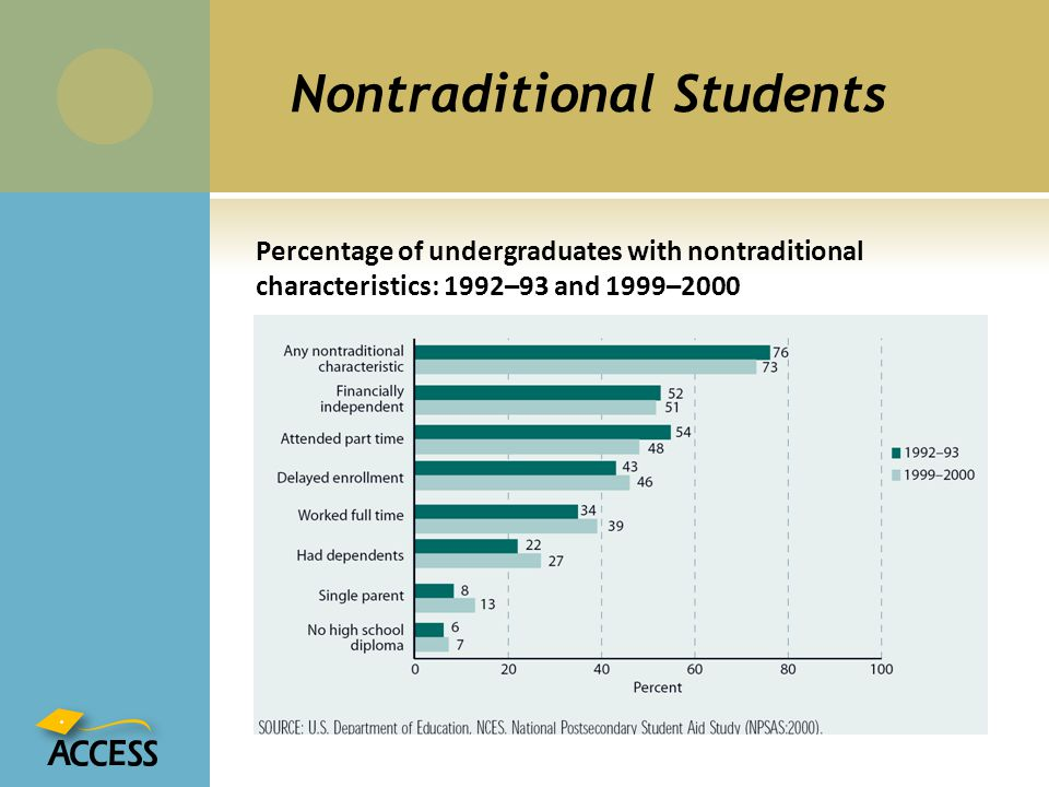 Nontraditional Students