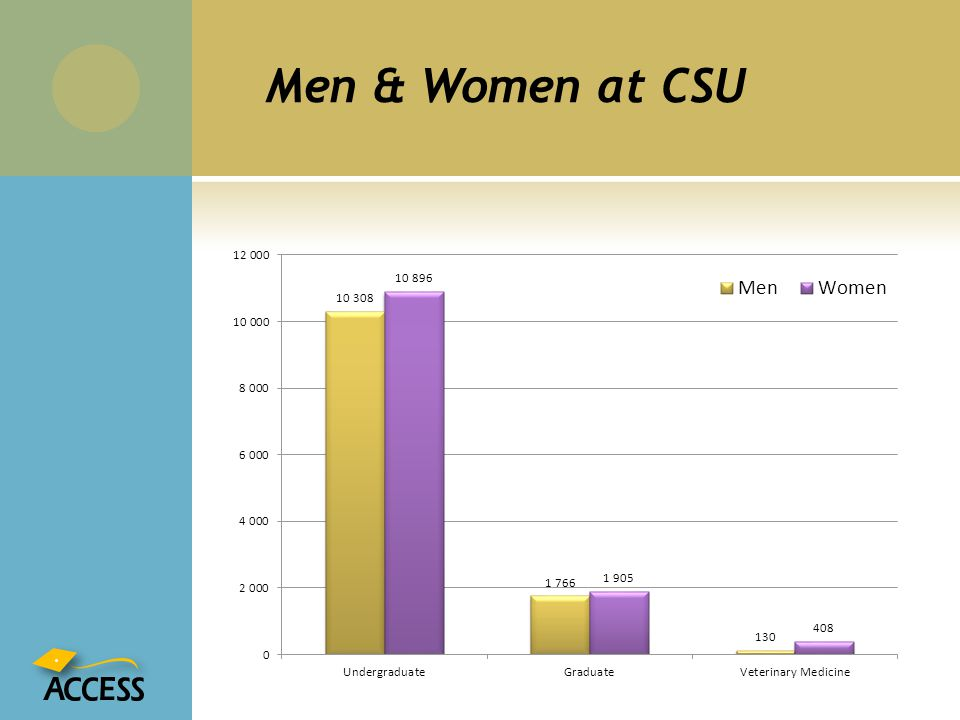 Men & Women at CSU