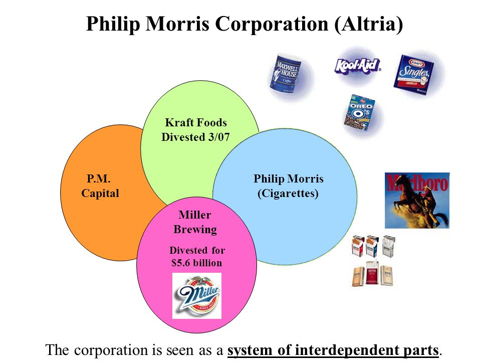 philip morris kraft case Philip morris companies and kraft, inc, spanish version case solution, philip morris companies and kraft, inc, spanish version case solution this case is about financial analysis, financial markets, mergers & acquisitions.