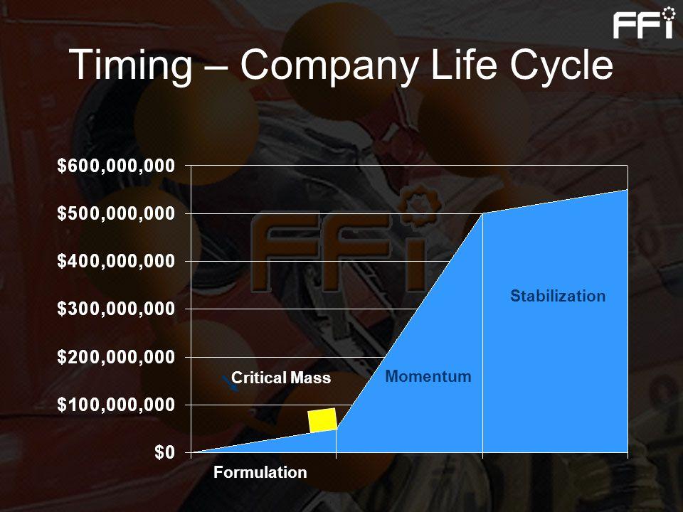 Timing – Company Life Cycle