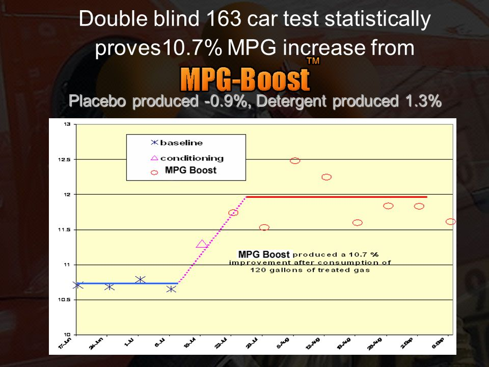 Double blind 163 car test statistically proves10