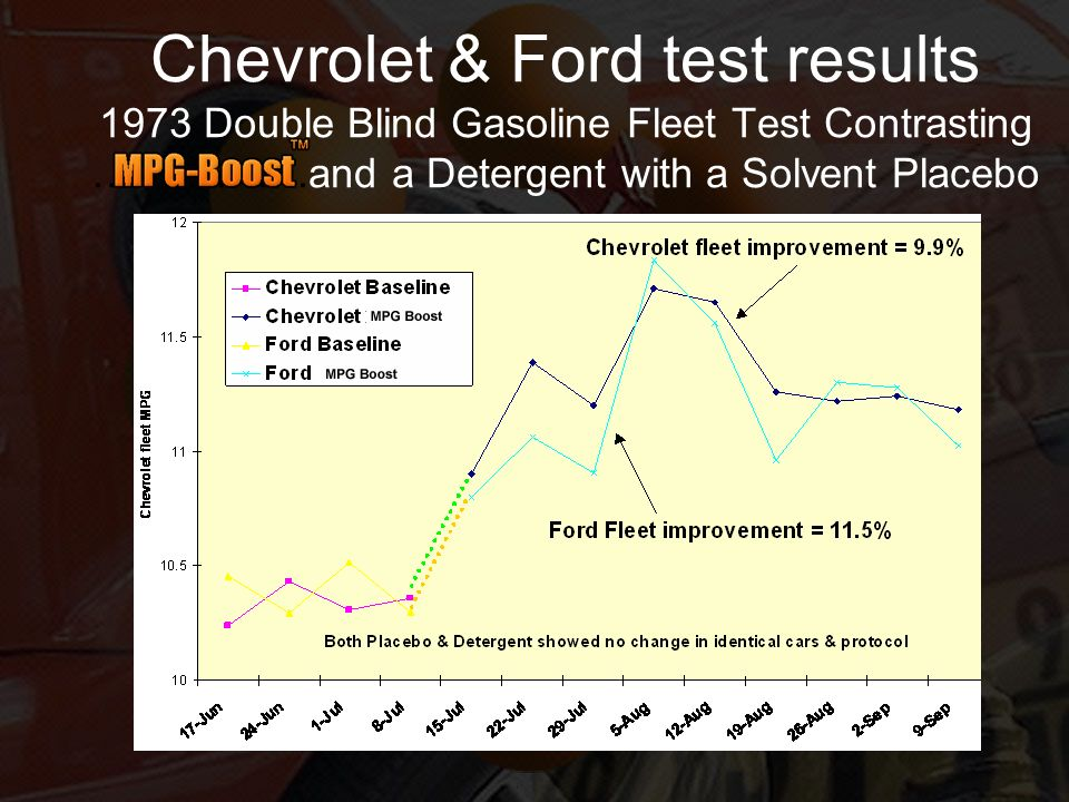 Chevrolet & Ford test results 1973 Double Blind Gasoline Fleet Test Contrasting …………….and a Detergent with a Solvent Placebo