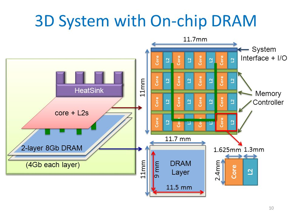 3D System with On-chip DRAM