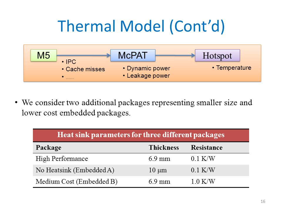Heat sink parameters for three different packages