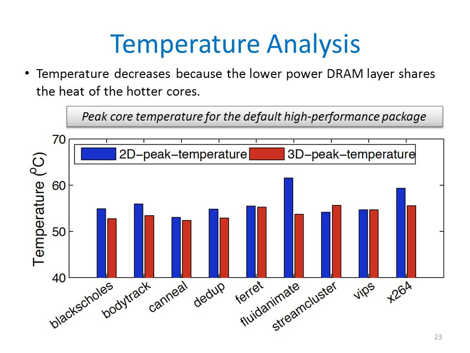 Peak core temperature for the default high-performance package