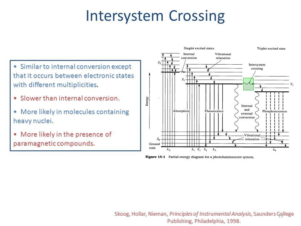 Intersystem Crossing Similar to internal conversion except that it occurs between electronic states with different multiplicities.