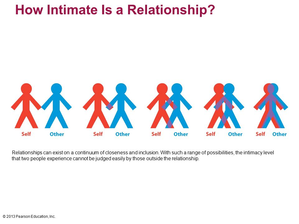 How Intimate Is a Relationship