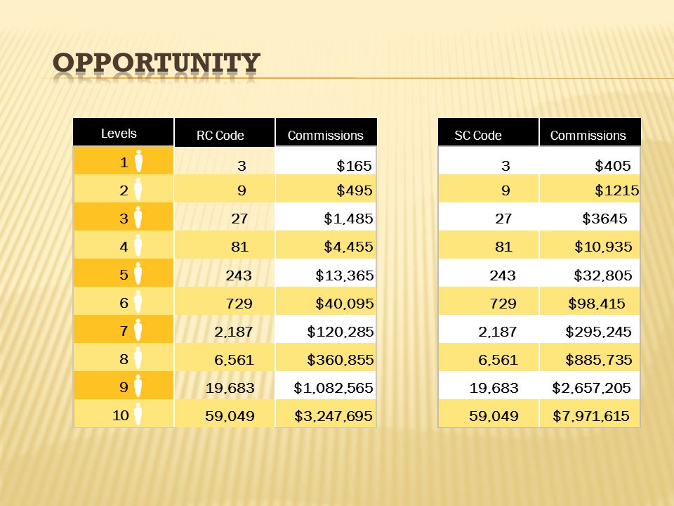 opportunity Levels. RC Code. Commissions. SC Code. Commissions. 1. 3. $165. 3. $405. 2. 9.