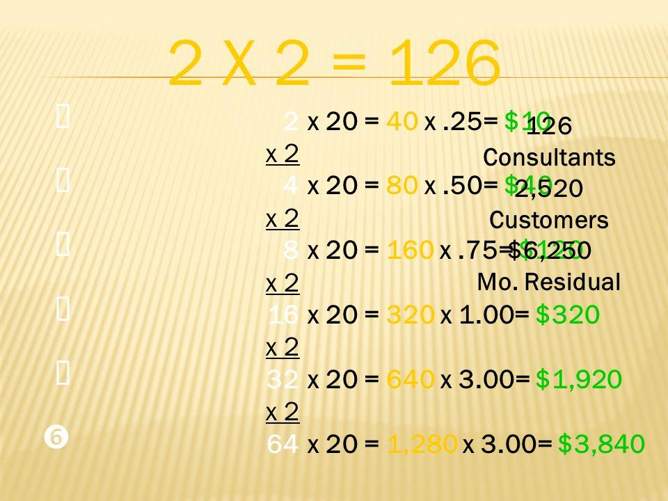 2 X 2 = 126 Œ.  Ž.   ' 2. x 2. 4. 8. 16. 32. 64. x 20 = 40 x .25= $10. x 20 = 80 x .50= $40.