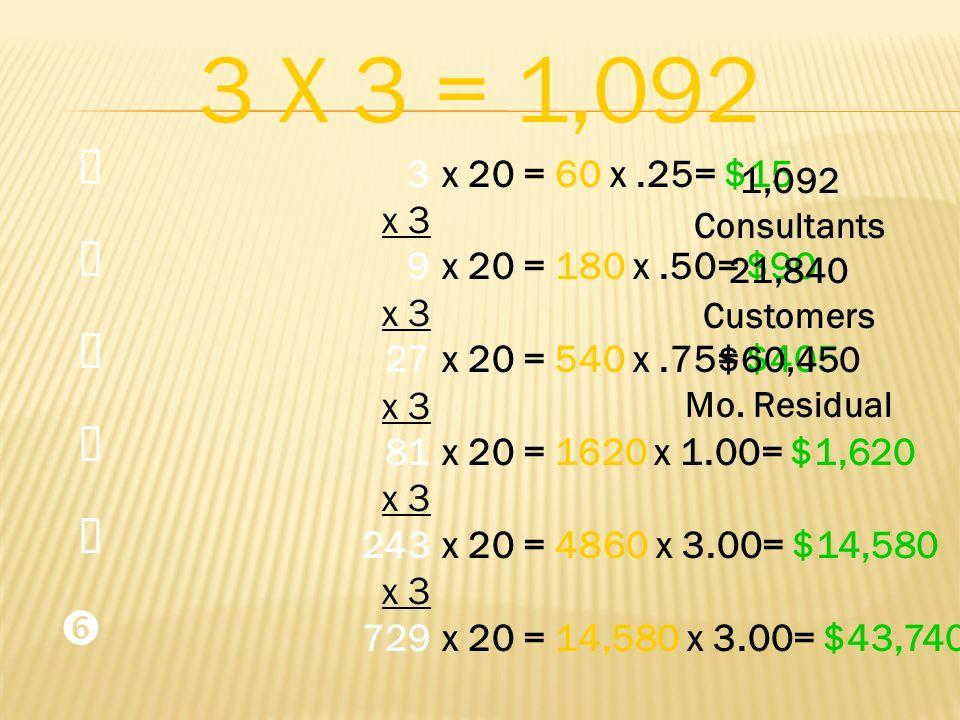3 X 3 = 1,092 Œ.  Ž.   ' 3. x 3. 9. 27. 81. 243. 729. x 20 = 60 x .25= $15. x 20 = 180 x .50= $90.