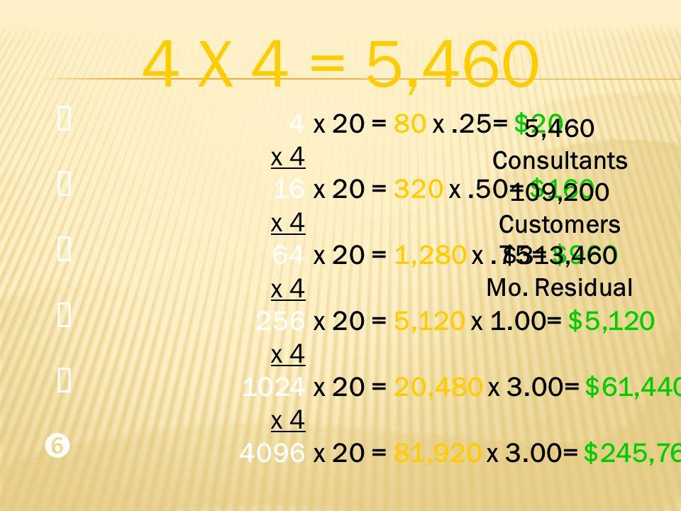 4 X 4 = 5,460 Œ.  Ž.   ' 4. x 4. 16. 64. 256. 1024. 4096. x 20 = 80 x .25= $20. x 20 = 320 x .50= $160.
