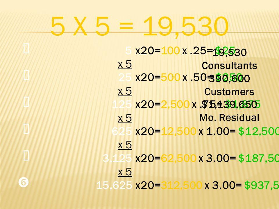 5 X 5 = 19,530 Œ.  Ž.   ' 5. x 5. 25. 125. 625. 3,125. 15,625. x20=100 x .25= $25. x20=500 x .50= $250.
