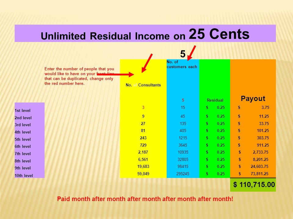 Unlimited Residual Income on 25 Cents 5