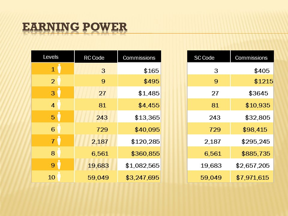 Earning Power Levels. RC Code. Commissions. SC Code. Commissions. 1. 3. $165. 3. $405. 2.