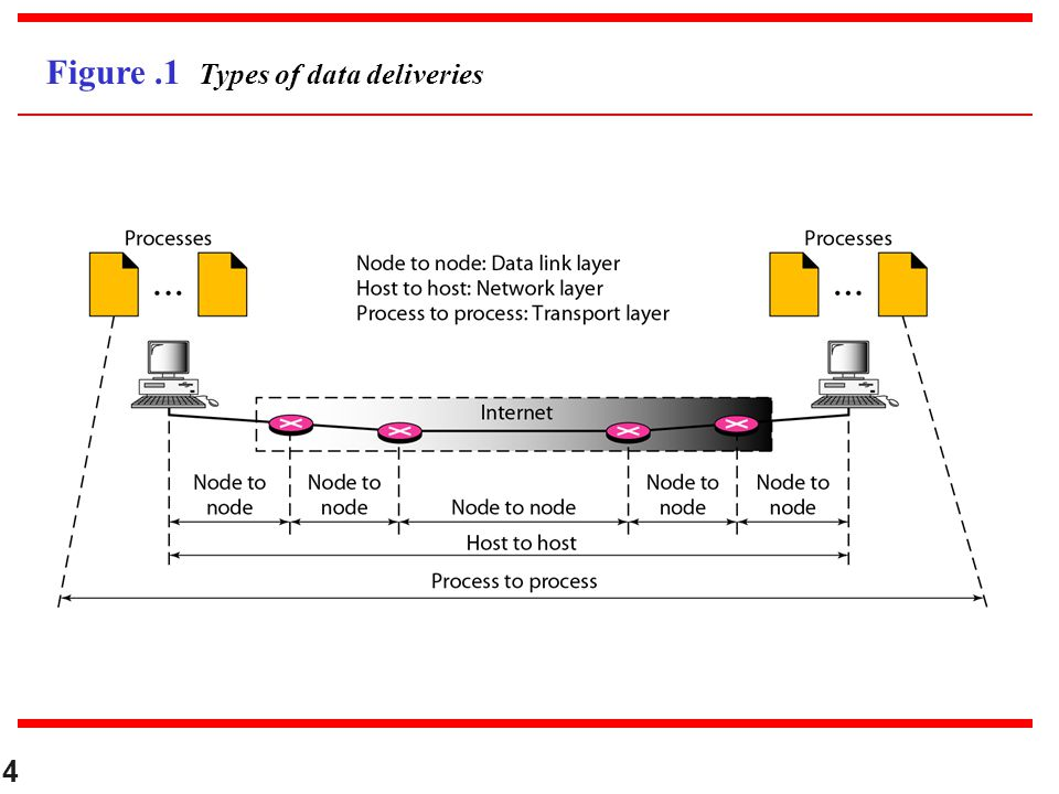 Figure .1 Types of data deliveries