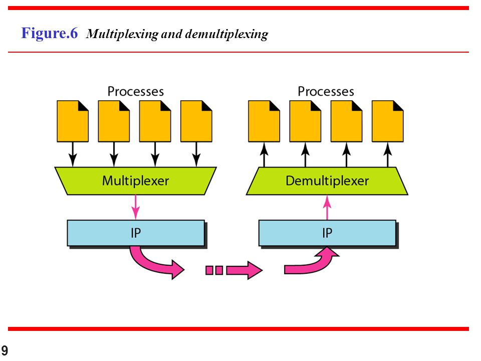 Figure.6 Multiplexing and demultiplexing