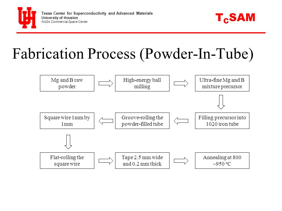 Fabrication Process (Powder-In-Tube)