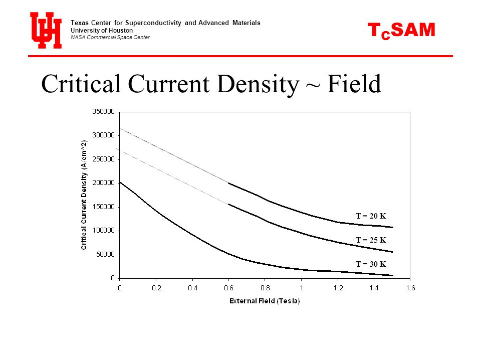 Critical Current Density ~ Field