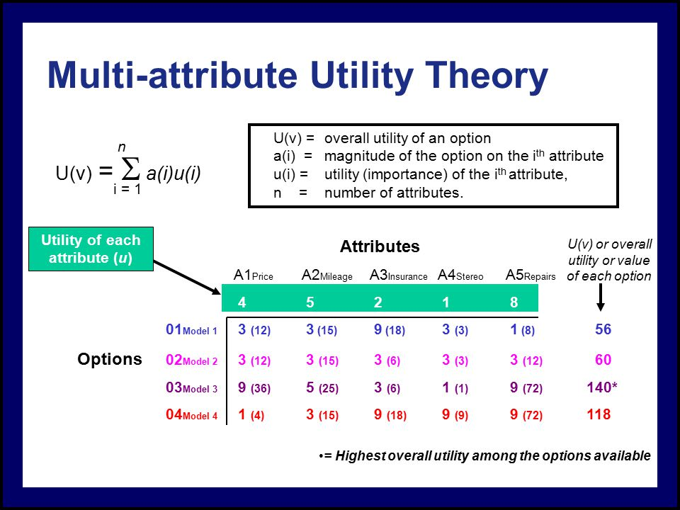 utility theory Utility theory provides the underlying foundations and procedures for constructing  a decision maker's subjective utility function risk attitude39 most commonly.
