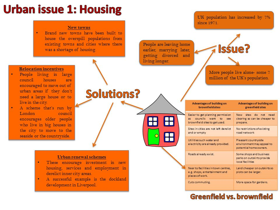 greenfield vs brownfield sites for housing Locate anyone by entering a name, it's that simple a popular site reveals data on millions of americans two easy steps: enter name and state hi, here i am sharing 2 videos which will help you to understand the difference between brownfield and greenfield project, it also includes a few good .
