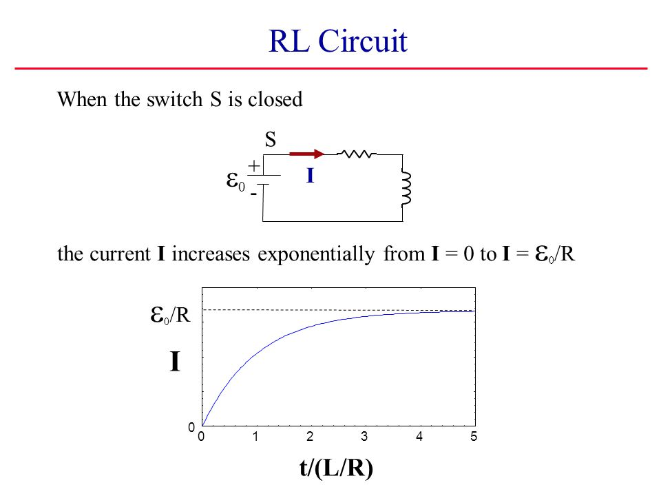RL Circuit e0/R e0 I t/(L/R) When the switch S is closed S + I -