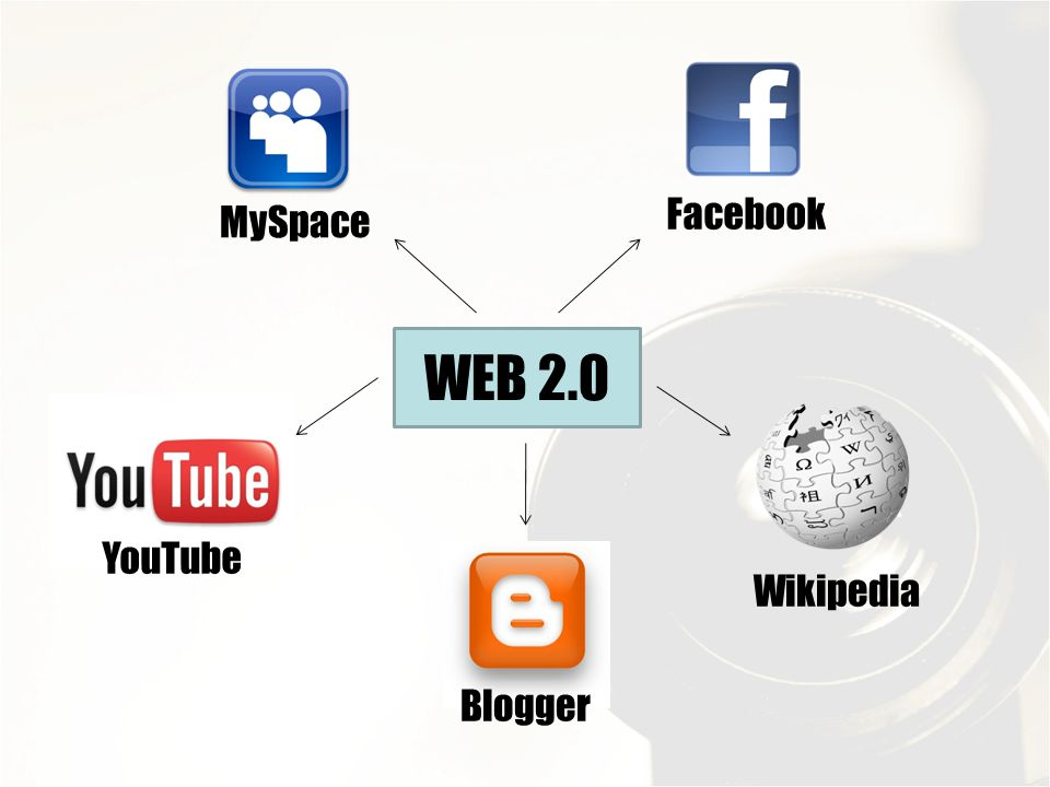 Facebook MySpace WEB 2.0 YouTube Wikipedia Blogger