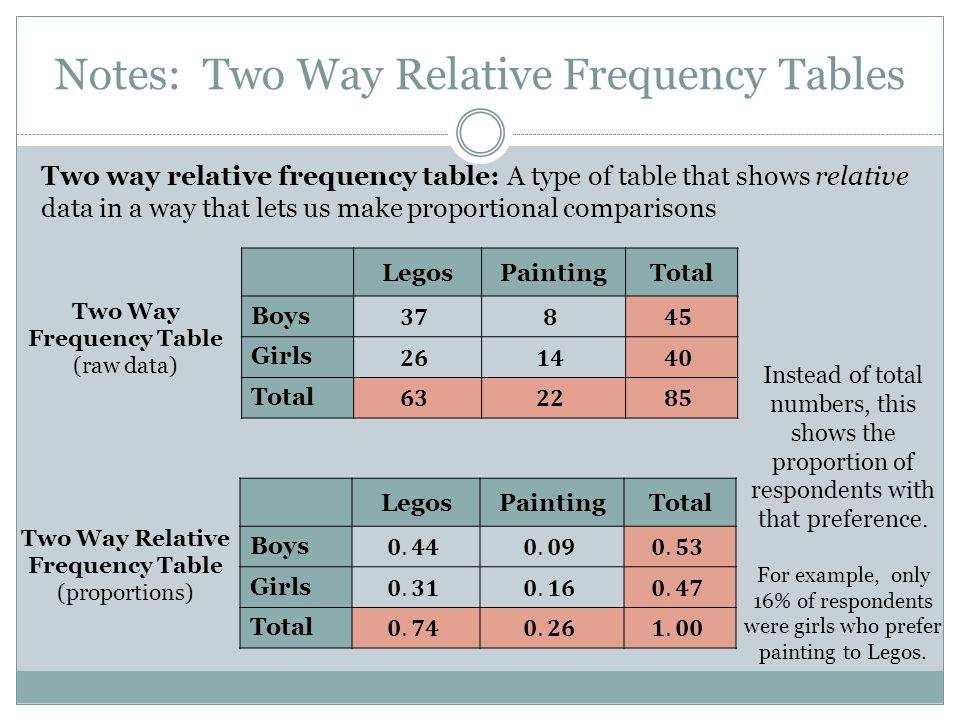 Notes: Two Way Relative Frequency Tables