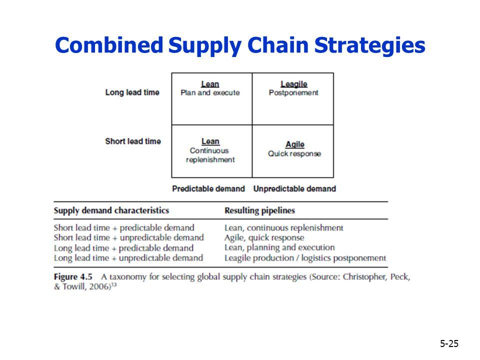 leagile supply chain for fast fashion