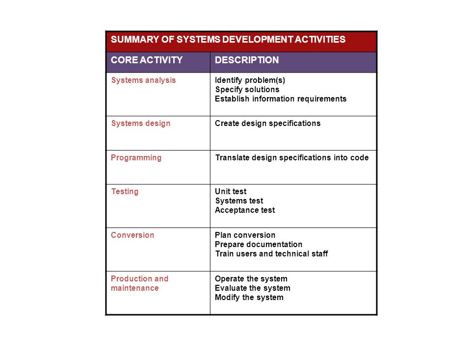 SUMMARY OF SYSTEMS DEVELOPMENT ACTIVITIES CORE ACTIVITY DESCRIPTION
