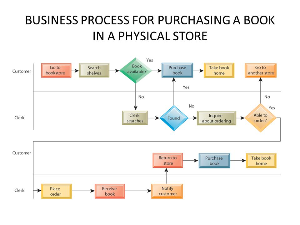 BUSINESS PROCESS FOR PURCHASING A BOOK IN A PHYSICAL STORE