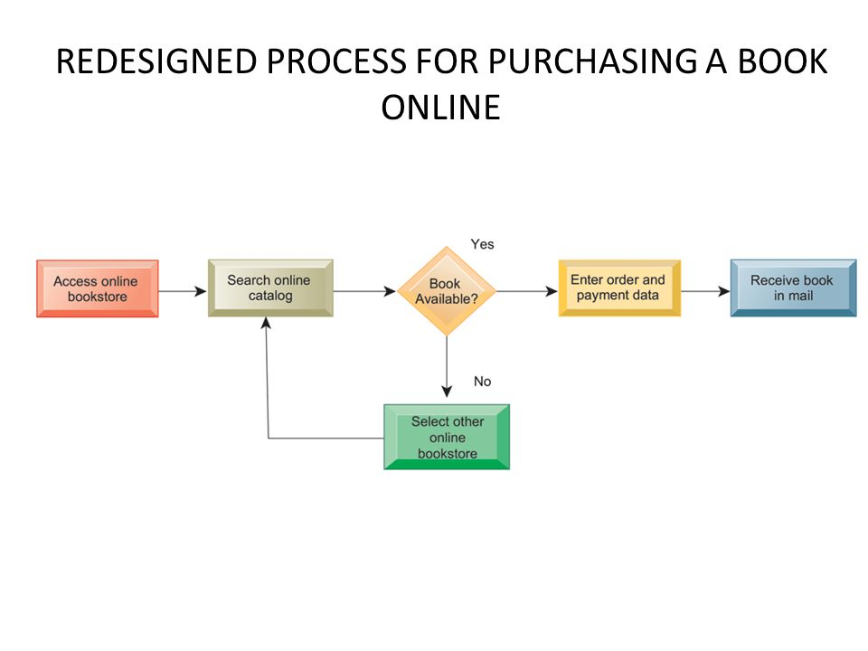REDESIGNED PROCESS FOR PURCHASING A BOOK ONLINE