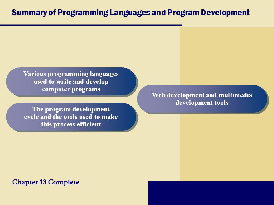 Development cycle of writing a computer program