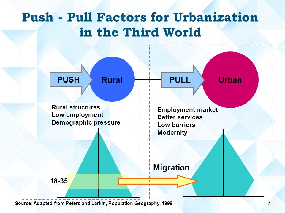 urbanization and rural migrants Standard models explain urbanization largely by rural-urban migration in   pressure or natural disasters causes rural migrants to flock to cities (barrios,.