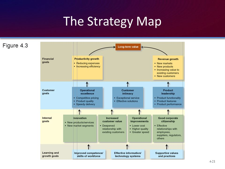 The Strategy Map Figure 4.3