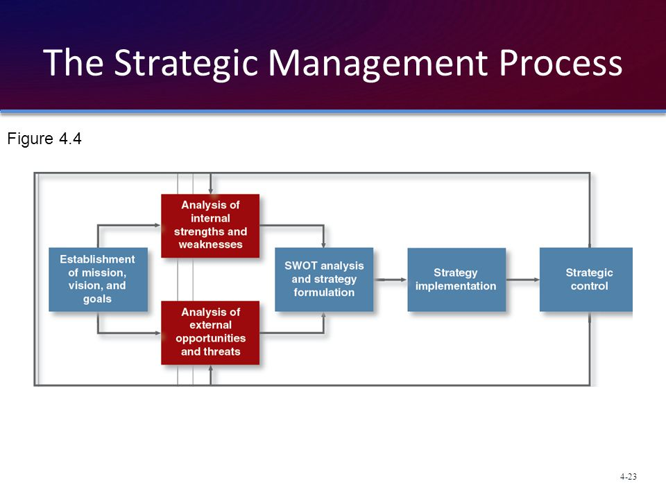 first step strategic management process vision mission When should you use this strategic planning process developing each step of the planning process vision strategic management of not-for.