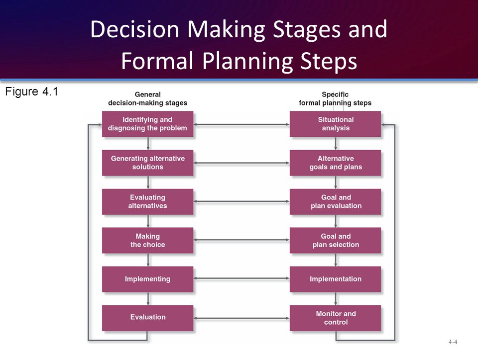 basics of decion making That contribute to clinical judgment and decision-making of  keywords: novice  nurses, clinical decision-making, clinical reasoning, clinical  fundamentals.