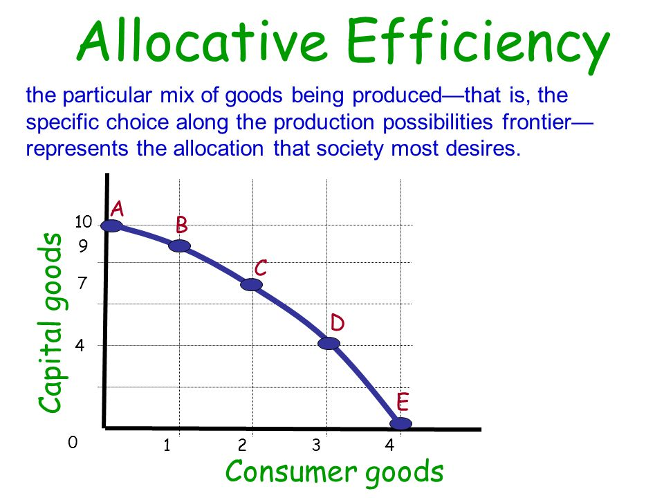 allocative efficiency