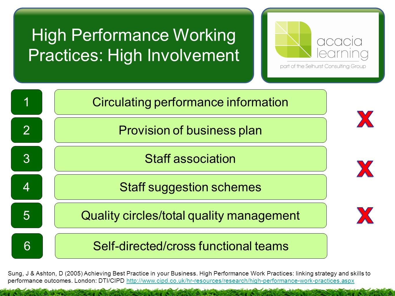 impact of high performance work practices Exploring the impact of high performance work systems in professional service firms: a practices-resources-uses-performance approach na fu leadership, innovation and.