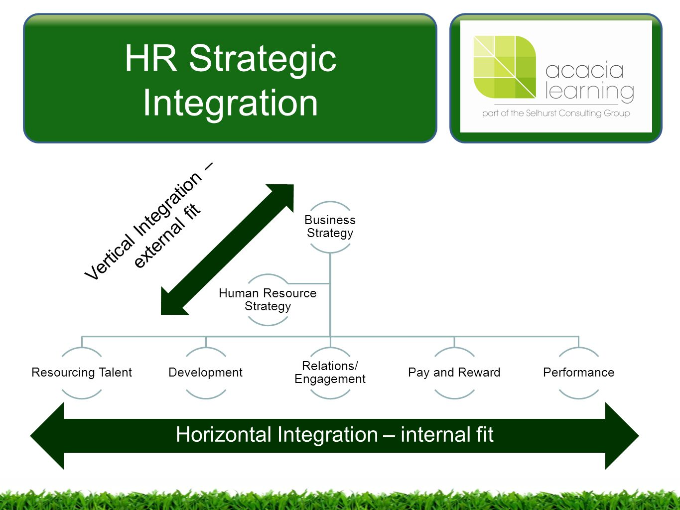 integration strategy