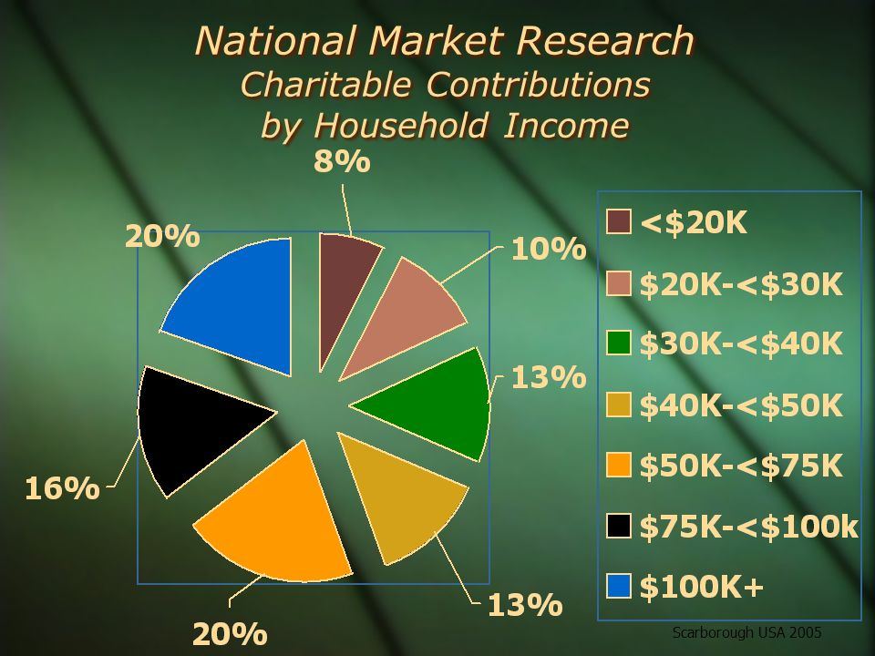 National Market Research Charitable Contributions by Household Income