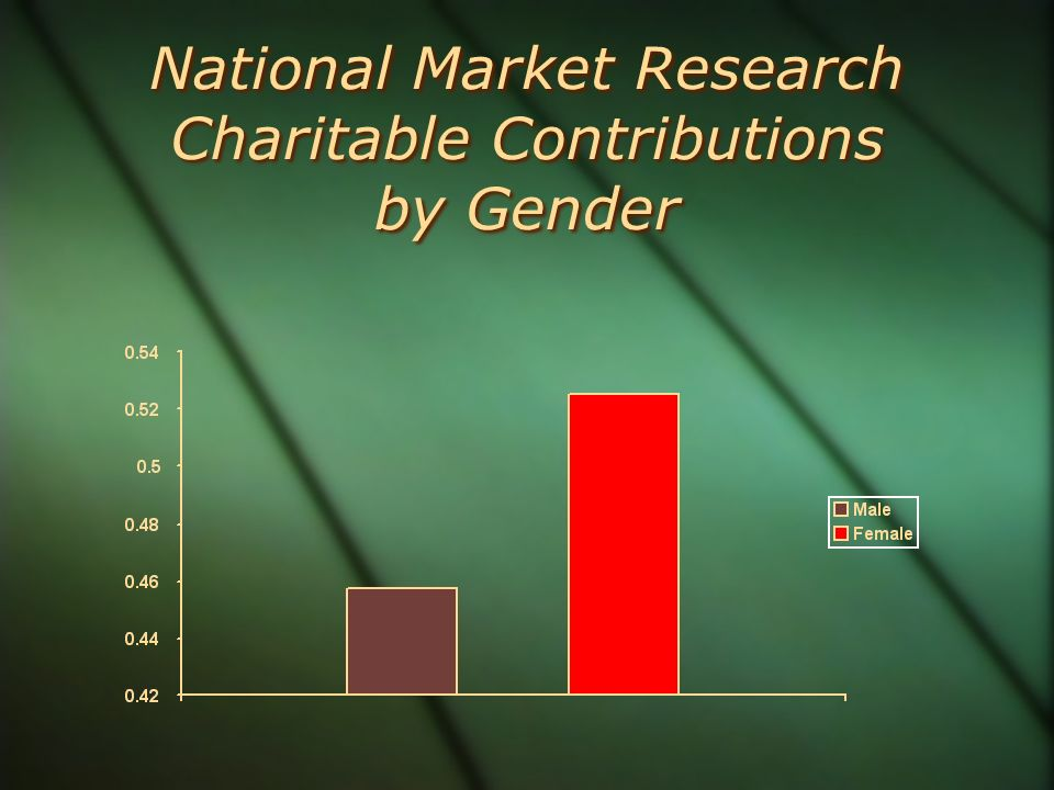 National Market Research Charitable Contributions by Gender