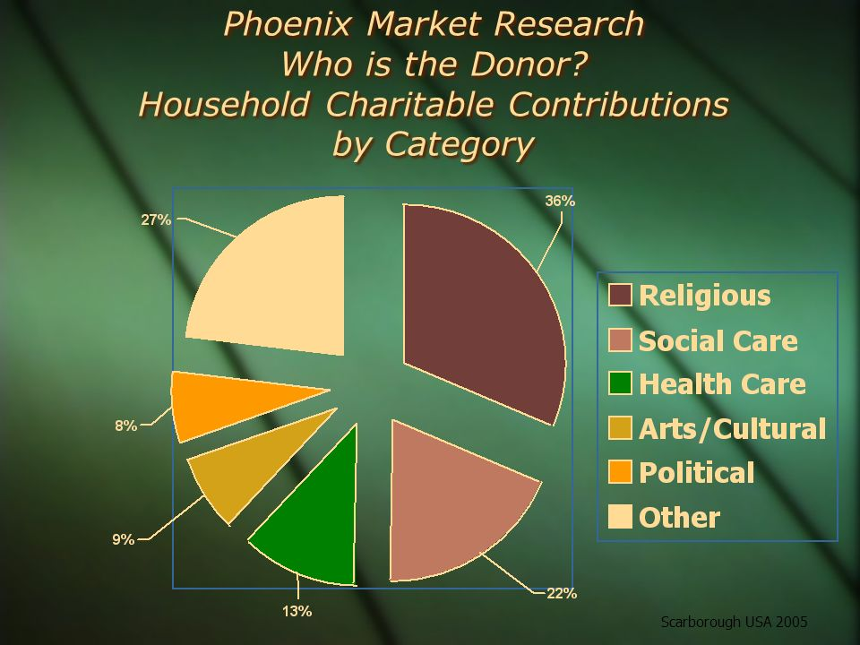 Phoenix Market Research Who is the Donor