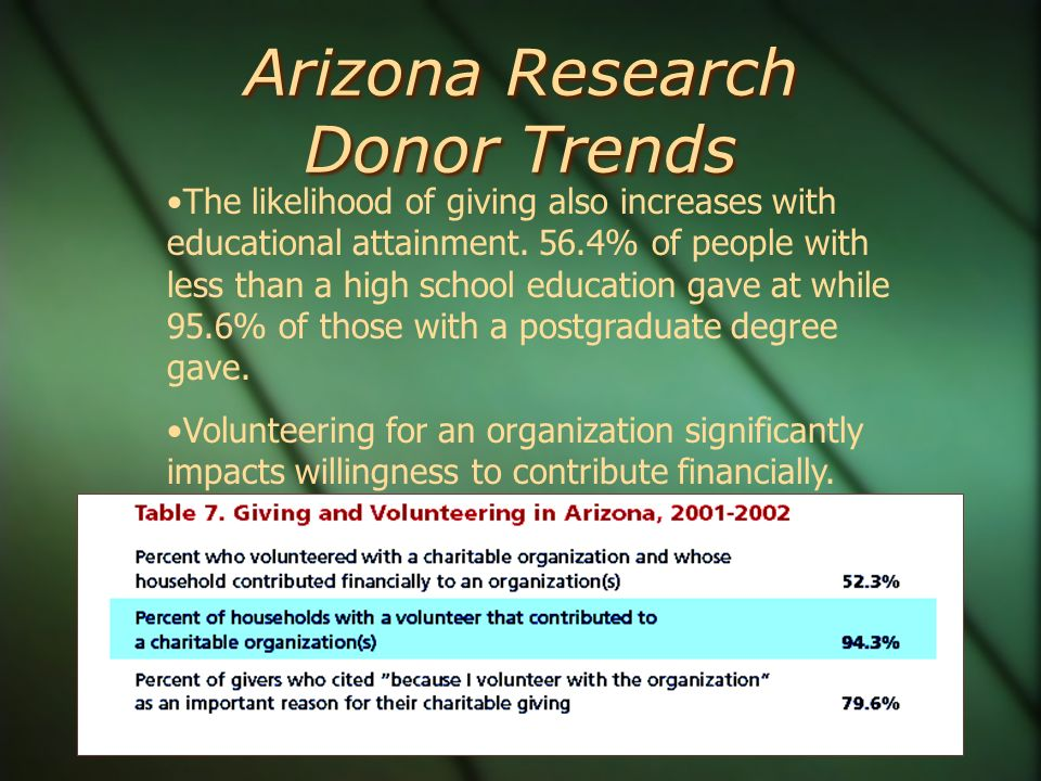 Arizona Research Donor Trends